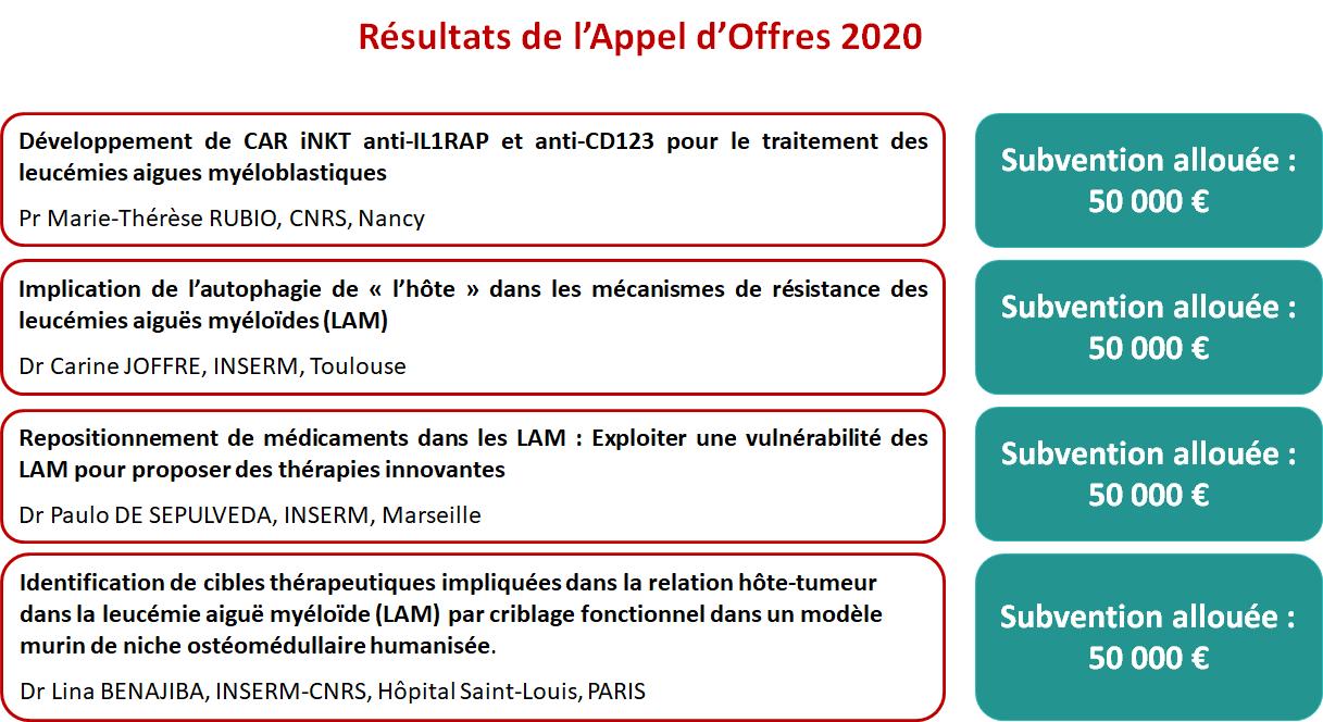 RESULTATS APPEL D'OFFRES RECHERCHE 2020